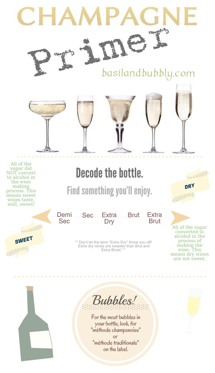A quick cheat sheet to help you choose the perfect bottle of Valentine's Champagne or Sparkling Wine.