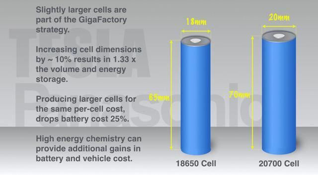 Illustration comparing Tesla current and future battery cell