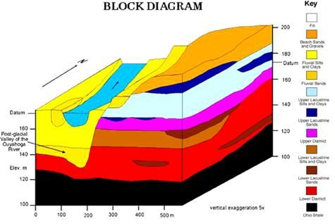 block diagram. from bowling green state university. | geology, Wiring block