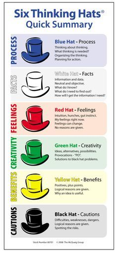 Seis chapéus para pensar melhor (Six Thinking Hats - different thinking styles) #brainstorming