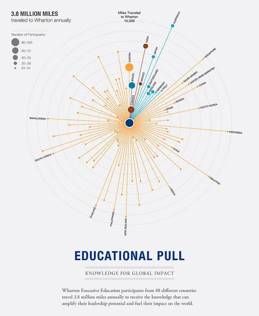 Educational Pull: Knowledge for Global Impact by The Wharton School, via Flickr