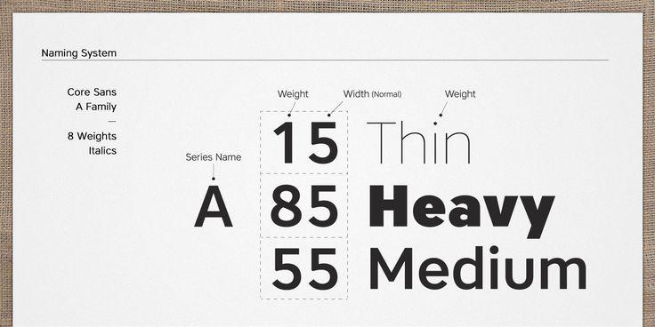Core Sans A Font Family Preview