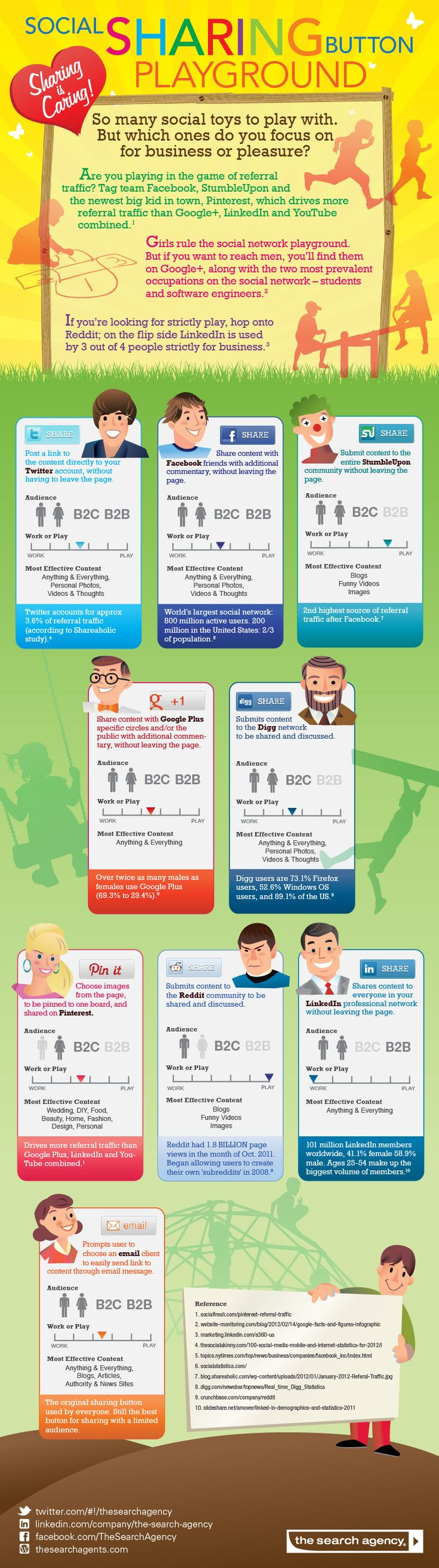 Social Sharing Infographic:  Which ones do people focus on for business or for pleasure?  Twitter - Facebook - Google+ - Pinterest - LinkedIn and others are mentioned in this infographic. #fb