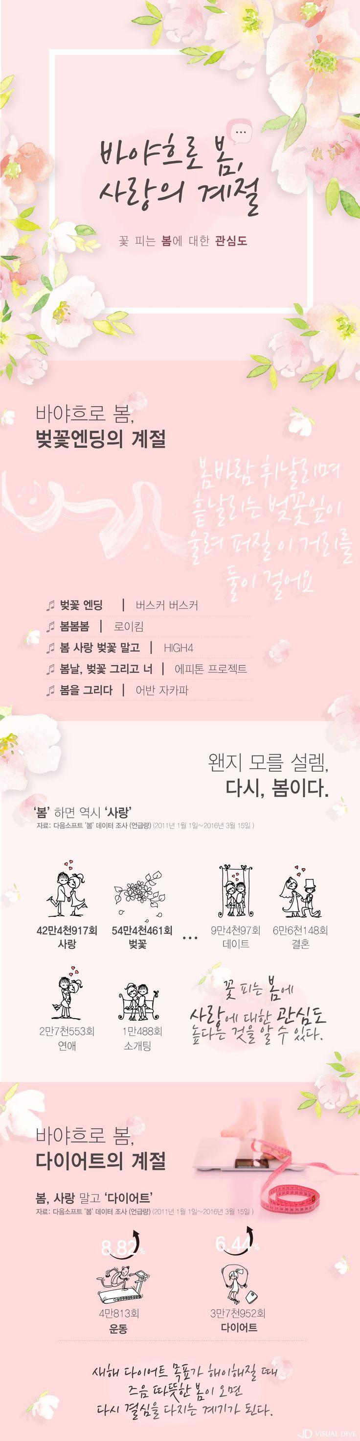 벚꽃엔딩의 계절…'봄'하면 떠오르는 단어는? [인포그래픽] #spring / #Infographic ⓒ 비주얼다이브 무단 복사·전재·재배포 금지