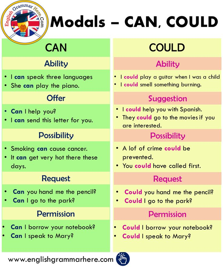 Modals Using CAN and COULD in English English Grammar