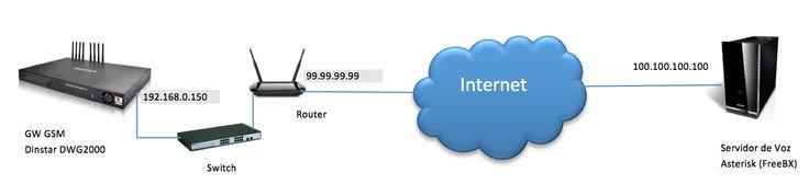 Gateway GSM Dinstar con Asterisk y A2billing