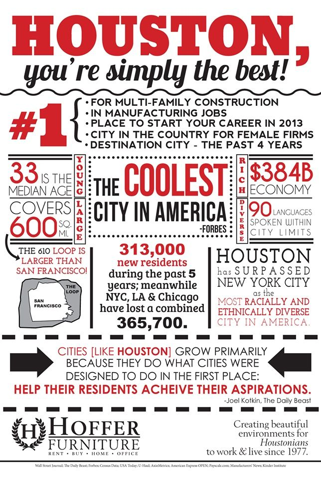 Sure Wish They Had Spelled Achieve Correctly But This Does Have Some Cool Facts About Houston We More All Things Texas Pinte