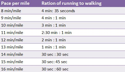 Jeff Galloway's Run Walk Run Method for Training #running #fitfluential