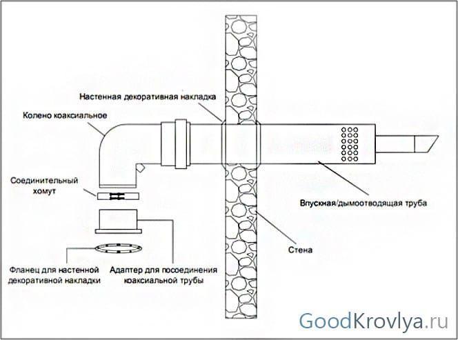 Инструкция по монтажу коаксиального дымохода