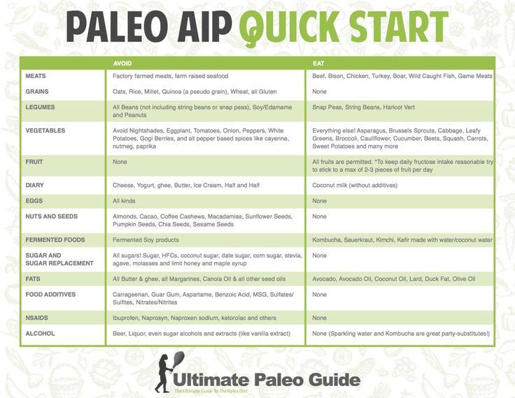 Autoimmune Protocol Paleo_AIP | My Health | Pinterest ...