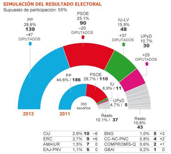 A las puertas de un nuevo modelo político El desgaste de PP y PSOE puede dar paso a un sistema con cuatro partidos Populares y socialistas necesitarían pactar con IU o UPyD para poder gobernar      ANÁLISIS: Si mañana hubiese elecciones