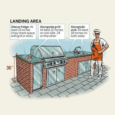 Read This Before You Put In An Outdoor Kitchen Part 75