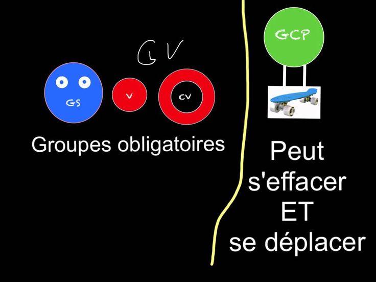 Grammaire 3D Groupes dans la phrase