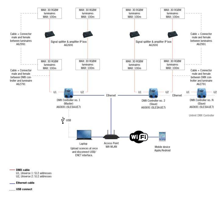 DMX Control system 3