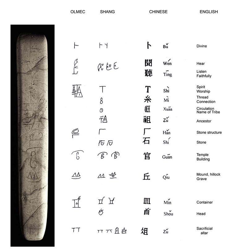 Olmec Writing | The Olmec Problem.... | Page 30 | Black People Meet | African ...