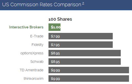 The Best Broker for Dividend Investors: Interactive Brokers