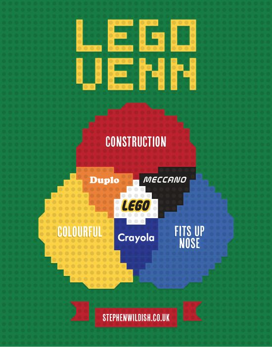 30 best how cambridge changed the world images on pinterest lego venn diagram ccuart Images