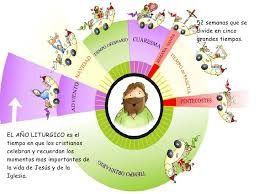 Resultado de imagen para ciclo tiempo liturgico