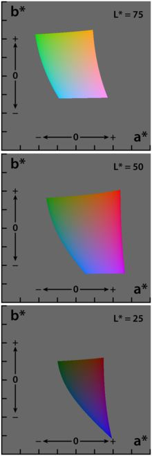 Lab color space - Wikipedia, the free encyclopedia