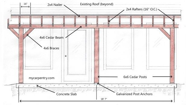 Patio Cover Plans Diy Covered Patio Plans Patio Plans Building