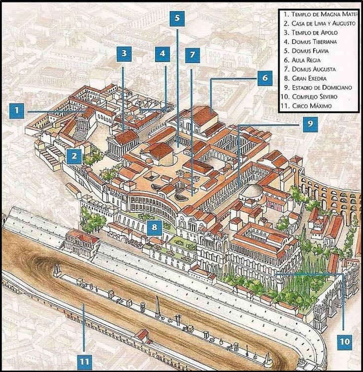 Descrición dos diversos monumentos do Palatino.