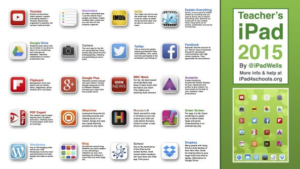 i4S 2015 iPad How a teacher uses her iPad to collaborate and teach. Suggested apps and uses.