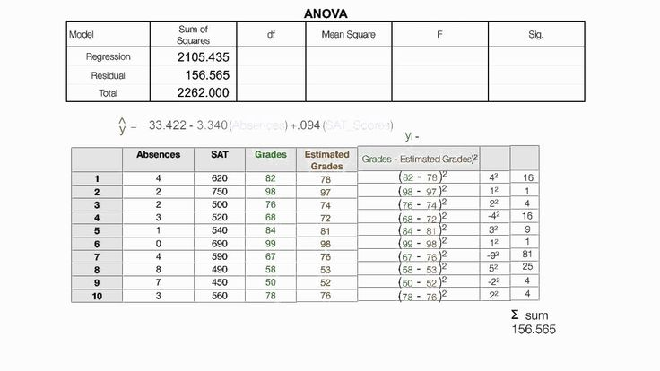How To Read The Anova Table Used In Spss Regression Regression Analysis Anova Regression