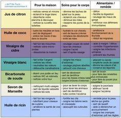 72 utilisations de produits naturels pour économiser et éviter les chimiques
