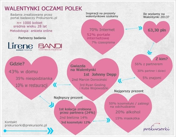 70% Polek szuka inspiracji na walentynkowy prezent w Internecie.   24% marzy się kolacja zrobiona przez partnera.  43% spędzi Walentynki w domu. www.prekursorki.pl #walentynki #valentines #infographic #heart #johnny depp