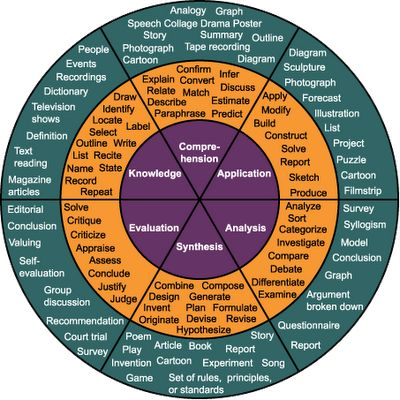 Bloom's Taxonomy! Ha this is an awesome visual!