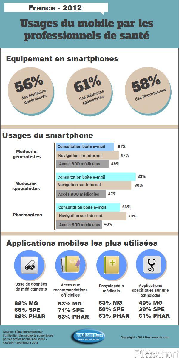 Infographie : usages mobiles des professionnels de santé #msante #hscmeufr via @rteston