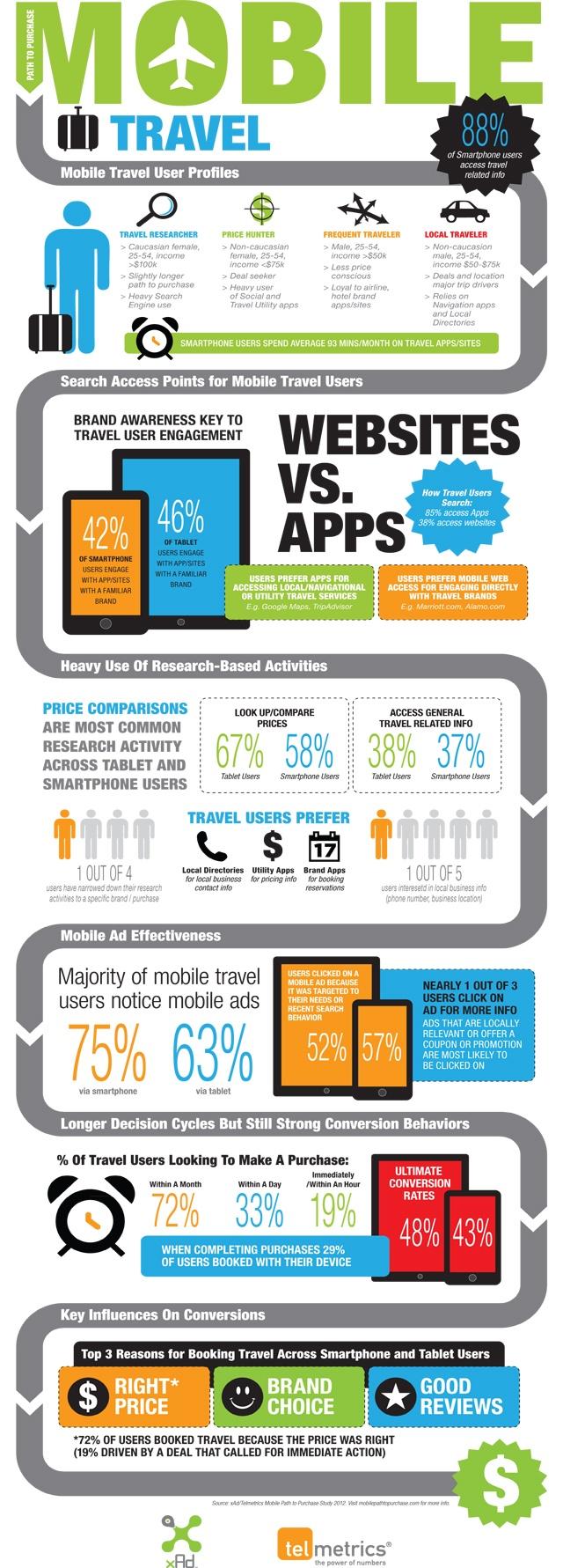 Interessante #Infografica dedicata al profilo dei viaggiatori che possiedono device mobili