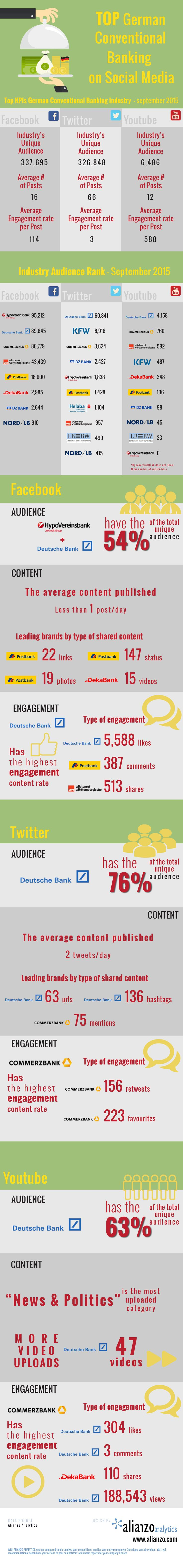 German banking report on social media: Commerzbank wins on Twitter and Youtube with its contents.