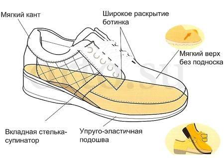 Купить ортопедическую обувь для взрослых