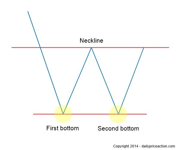 Find double bottom patterns cryptocurrency