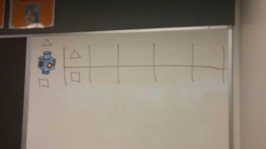 Koneleikki: oppilas eteen,joka taputtaa esim.5 kertaa. Opettaja vastaa esim. 4 tömistyksellä. Seuraavaksi oppilas 7 taputusta, vastaus 8 tömistystä. Joku syöte antaa säännlnmukaisuuden. Muu luokka koettaa vastata oppilaalle. Taulukko täytetään kuvioilla tai luvuilla.