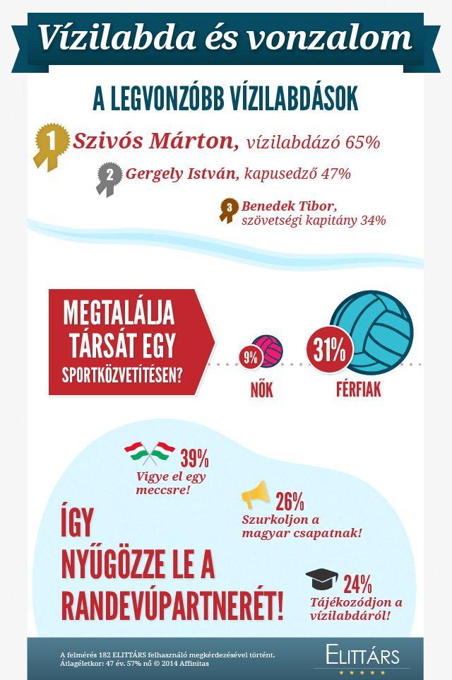 #Infographik Vízilabda és vonzalom  A felmérés 182 ELITTÁRS felhasználó megkérdezésével történt.  Átlagéletkor: 47 év. 57% nő © 2014 Affinitas