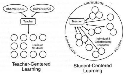 Teacher vs. Student Centered Learning