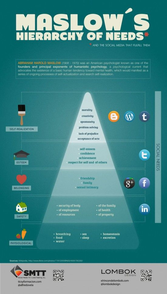 Maslow's hierarchy of needs is often portrayed in the shape of a pyramid, with the largest and most fundamental levels of needs at the bottom, and the need for self-actualization at the top.    This infographic takes Maslow's theory and looks at the social media tools that fulfill these needs.    Brought to you by ticsyformacion.com.