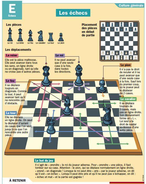 Apprendre à jouer aux échecs www.jouer-aux-echecs.com #echecs #regles #jeu #stratégie #chess