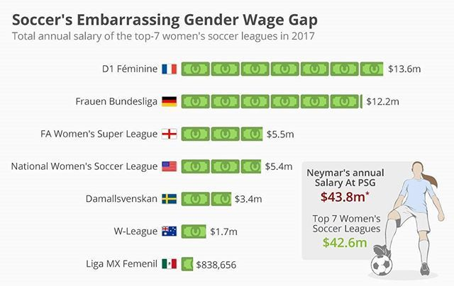 #genderwagegap - The U.S. national women's soccer team has enjoyed considerable success in recent years. Despite bringing in more money than the men's team, however, the women's national team is still paid nearly four times less. That prompted Olympic gold medalist Hope Solo to take legal action against the U.S. Soccer Federation over pay discrimination in April 2016. Together with her teammates, she filed that lawsuit in April of last year and it is still ongoing. It is going to be…