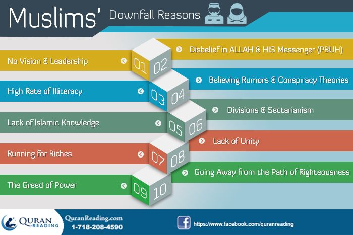 Where Are Muslims In The World Today – Downfall Reasons