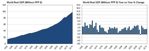 Global Growth Tracker at World Economics