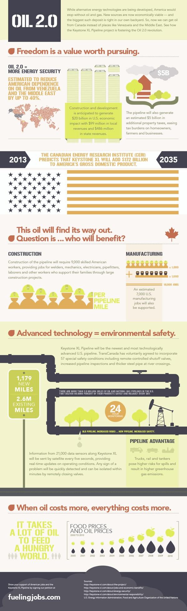 D E A F E Dfa D B Free Gas Peak Oil on Keystone Xl Pipeline Infographic
