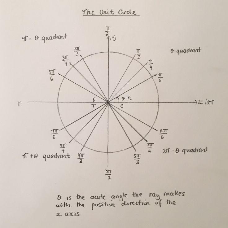 Более 25 лучших идей на тему «Unit circle trigonometry» на - unit circle chart