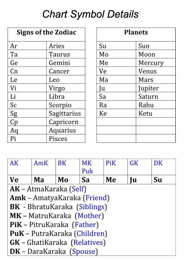 Rare Astrology Matches Chart Birth Horoscope Chart By Date Of Birth Horoscope Zodiac Chart Astrologi In 2020 Vedic Astrology Charts Medical Astrology Jyotish Astrology