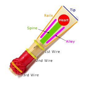 Areas of a bassoon reed
