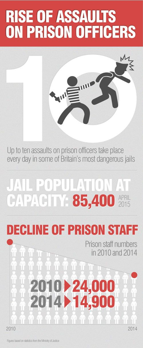 Rise in Assaults on Prison Officers   Infographic