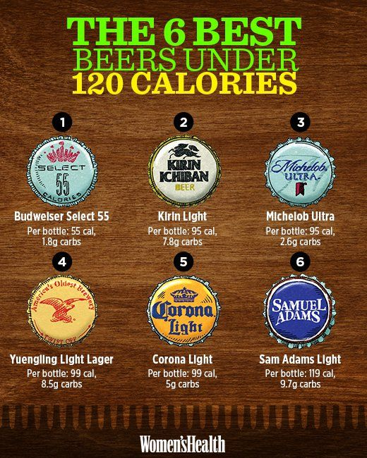 The Best 6 Beers Under 120 Calories  http://www.womenshealthmag.com/food/low-calorie-beers