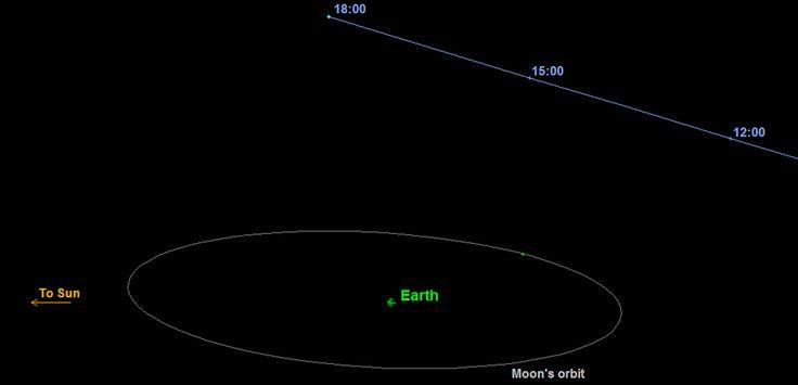 Schéma du passage de 2015 TB145 le 31 octobre, et sa trajectoire par rapport à l'orbite de la Lune autour de la Terre. Les heures sont données en temps universel (rajouter une heure pour avoir l'heure légale française, heure d'hiver). (NASA/JPL-Caltech)